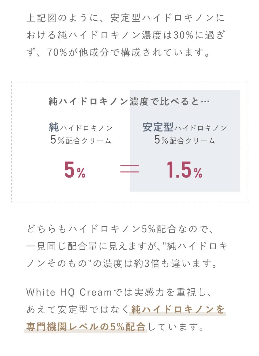 どちらもハイドロキノン5%配なので、一見同じ配合量に見えますが、純ハイドロキノンそのものの濃度は約3倍も違います。