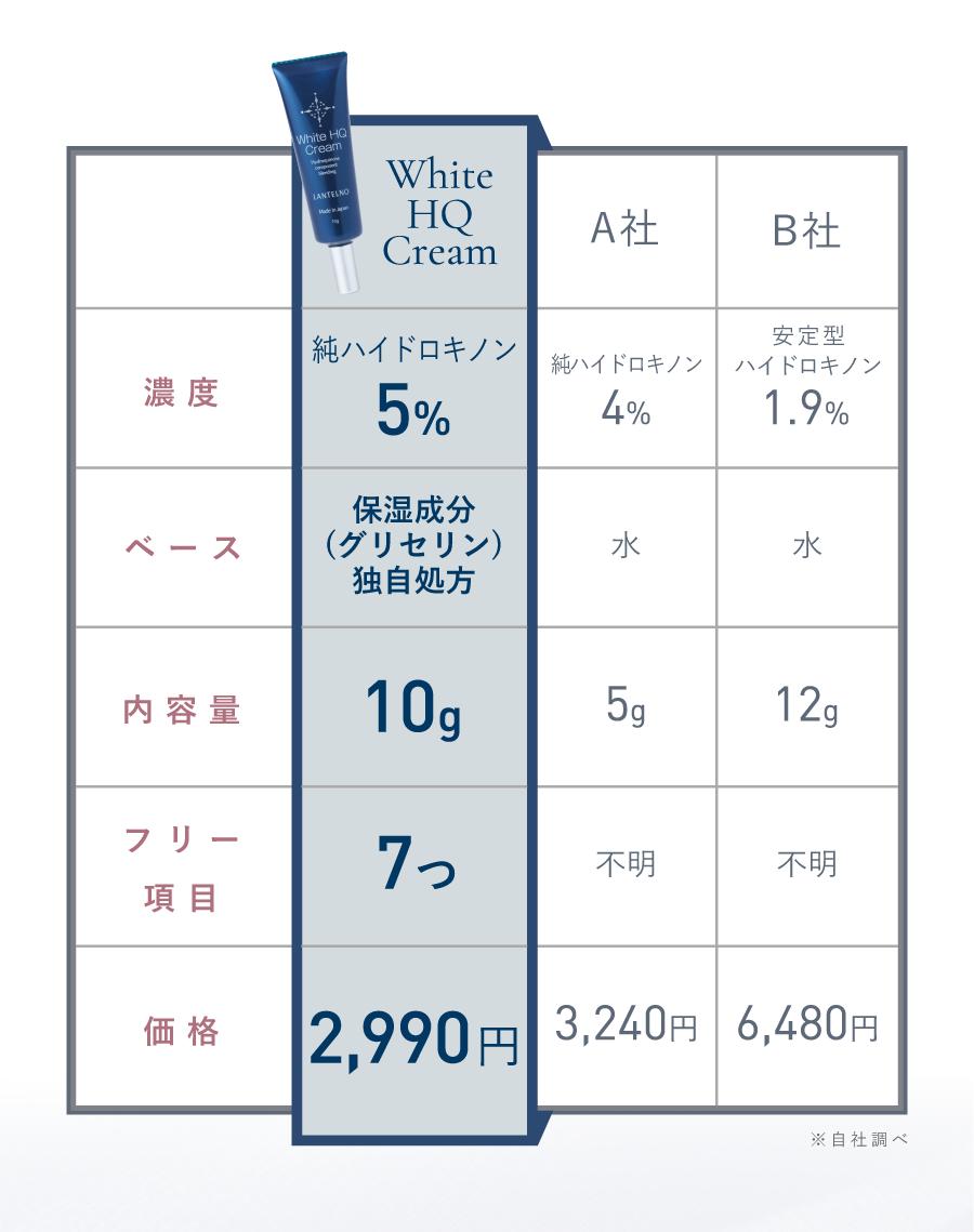 濃度 ベース 内容量 フリー項目 価格